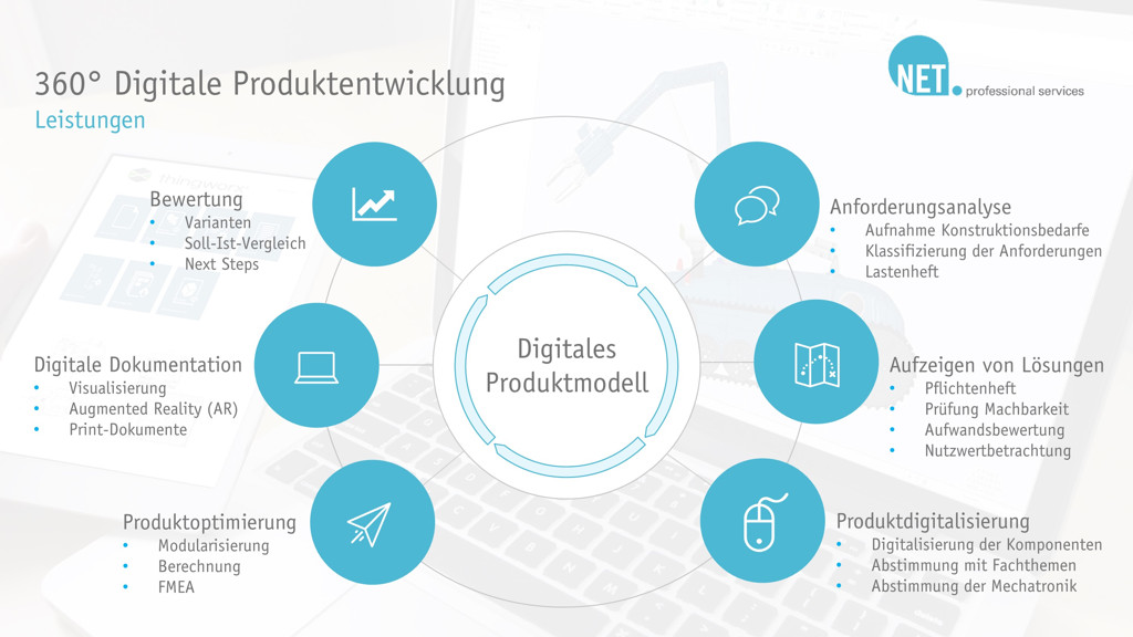 NET AG professional services Produktmodell