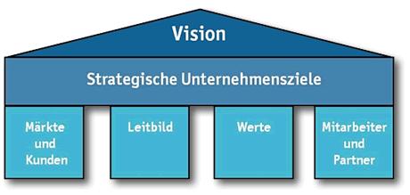 NET GROUP Unternehmensmodell
